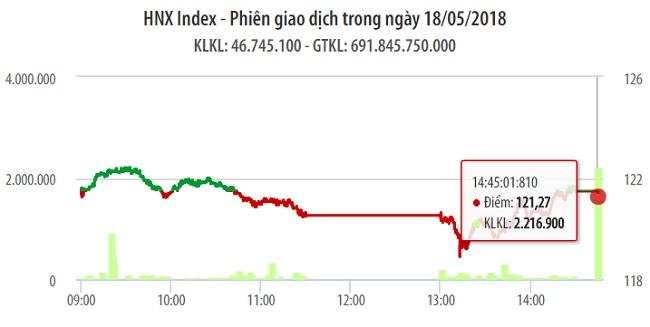 Chứng khoán ngày 18/5: Dù VHM không đóng góp nhưng VN-Index vẫn đảo chiều thành công 1
