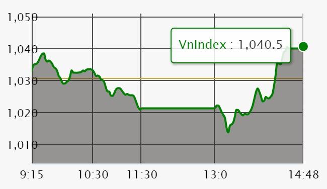 Chứng khoán ngày 18/5: Dù VHM không đóng góp nhưng VN-Index vẫn đảo chiều thành công