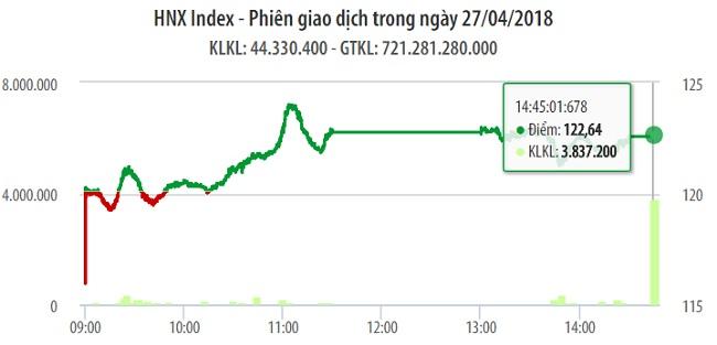 Chứng khoán 2/5: Đáy của VN-Index chưa phải mốc 1.030 điểm 1