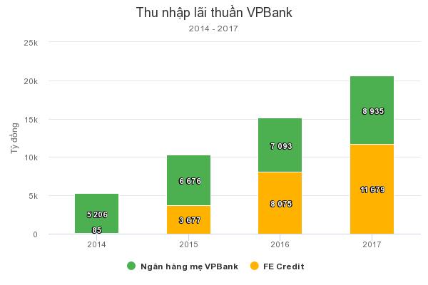 CEO VPBank: Công ty tài chính không đẩy người nghèo vào nợ nần 2