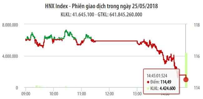 Chứng khoán ngày 25/5: VN-Index giảm tới 22 điểm, quay trở lại thời điểm tháng 12/2017 1