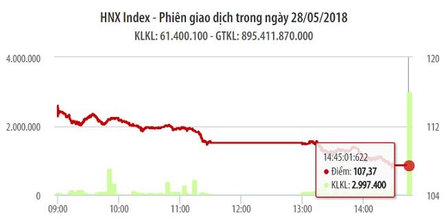 Chứng khoán ngày 28/5: Tuy VN-Index rớt tiếp 32 điểm nhưng khối lượng giao dịch trở lại 45% 1