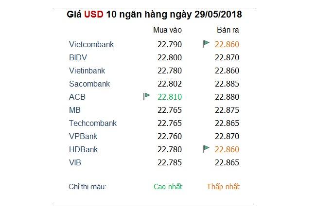 Tỷ giá hôm nay 29/5: Giá USD trong nước tăng vọt lên mức