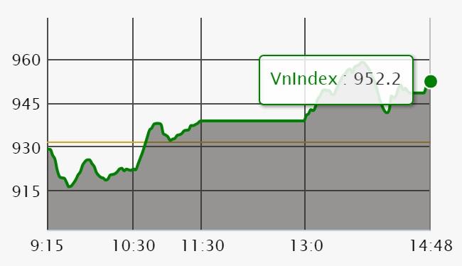 Chứng khoán ngày 29/5: Cổ phiếu ngân hàng dẫn dắt VN-Index vớt đáy hơn 20 điểm