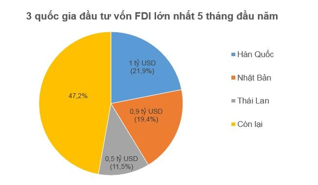 Thái Lan lọt top 3 quốc gia đầu tư FDI lớn nhất vào Việt Nam 1