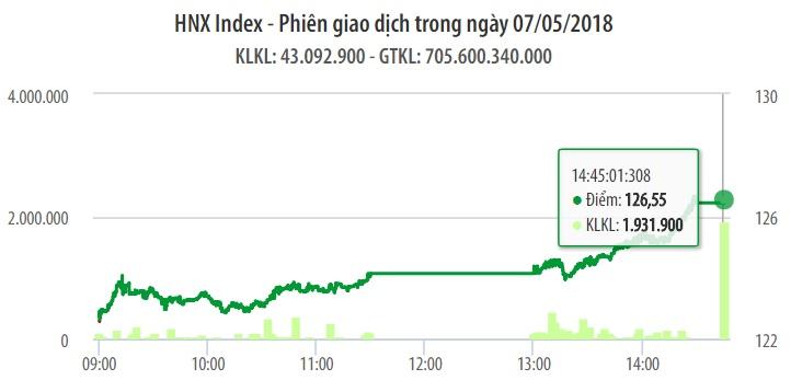 Chứng khoán ngày 7/5: VN-Index lấy lại mốc 1.060 điểm 1
