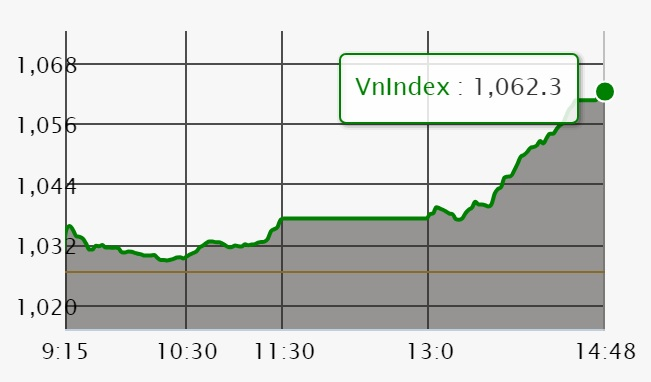Chứng khoán ngày 7/5: VN-Index lấy lại mốc 1.060 điểm