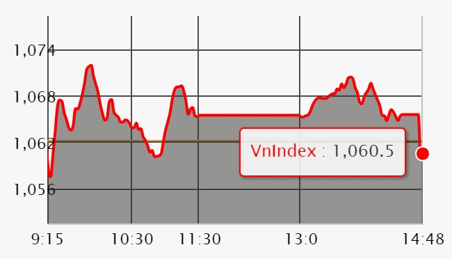 Chứng khoán ngày 8/5: 'Cú đánh ATC' khiến VN-Index đổi sắc đỏ