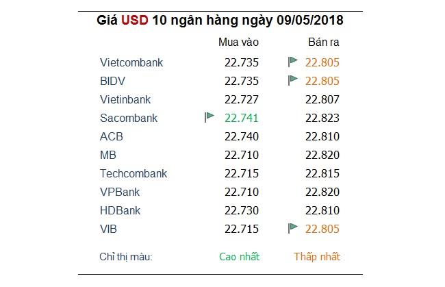 Tỷ giá hôm nay 9/5: USD tiếp tục là 'con cưng' của thị trường tiền tệ