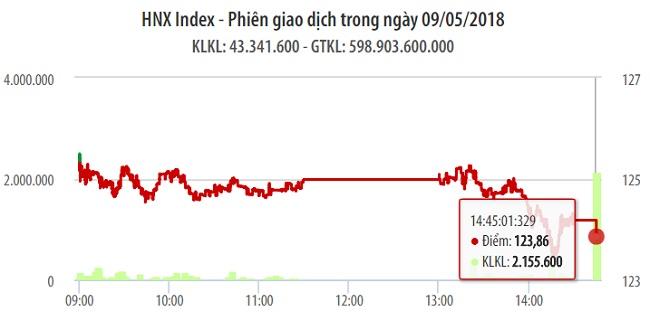 Chứng khoán ngày 9/5: Nhóm ngân hàng cùng VIC đồng lòng ép VN-Index giảm điểm 1
