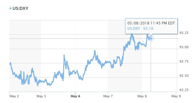 Tỷ giá hôm nay 9/5: USD tiếp tục là 'con cưng' của thị trường tiền tệ 2