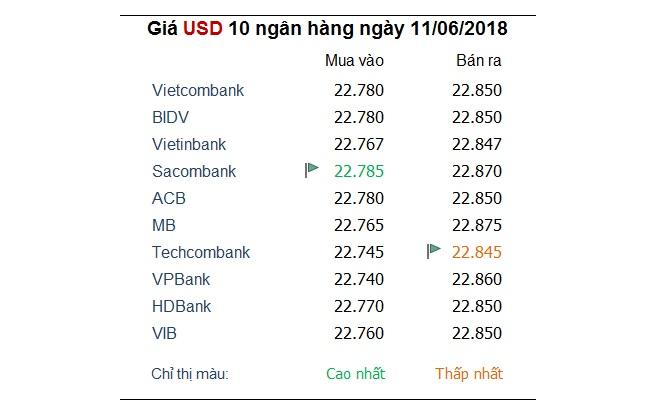 Tỷ giá hôm nay 11/6: Đồng Yên được yêu thích khi cuộc chiến thương mại leo thang