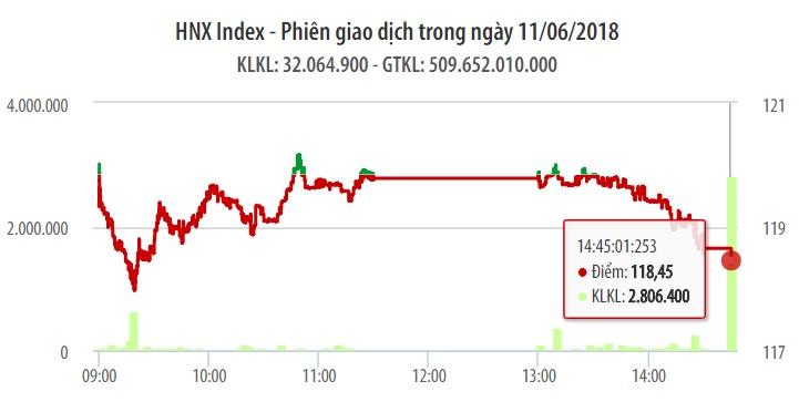 Chứng khoán ngày 11/6: TCB không đủ giúp VN-Index đỡ được đợt bán mạnh cuối phiên 1