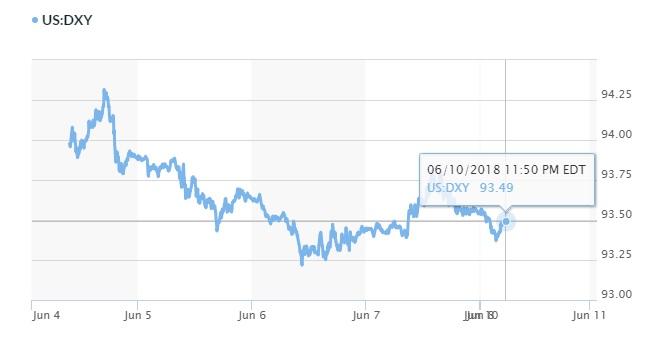 Tỷ giá hôm nay 11/6: Đồng Yên được yêu thích khi cuộc chiến thương mại leo thang 2