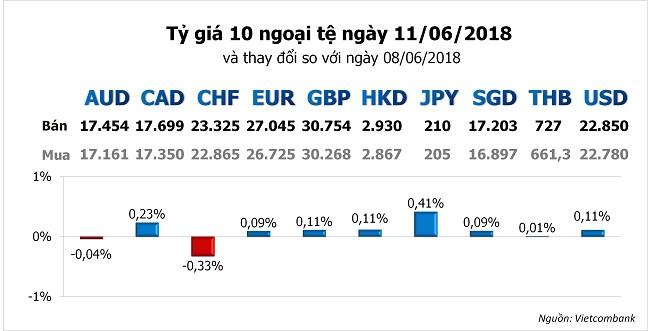 Tỷ giá hôm nay 11/6: Đồng Yên được yêu thích khi cuộc chiến thương mại leo thang 1