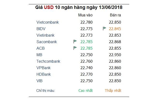 Tỷ giá hôm nay 13/6: Yên Nhật bị đẩy lùi, USD hồi phục trở lại nhờ FED