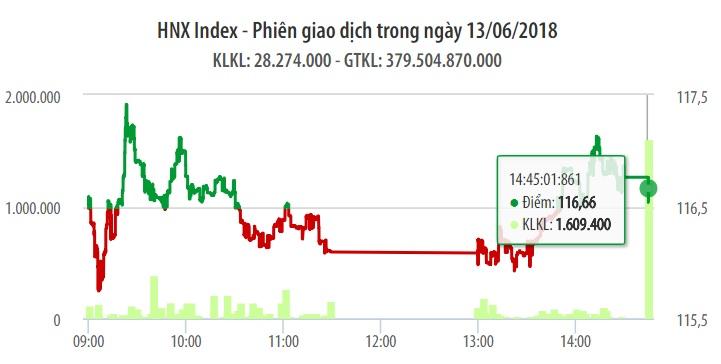 Chứng khoán ngày 13/6: VN-Index lấy lại mốc 1.030 điểm khi khối lượng giao dịch tụt gần 1/2 1