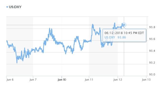 Tỷ giá hôm nay 13/6: Yên Nhật bị đẩy lùi, USD hồi phục trở lại nhờ FED 2