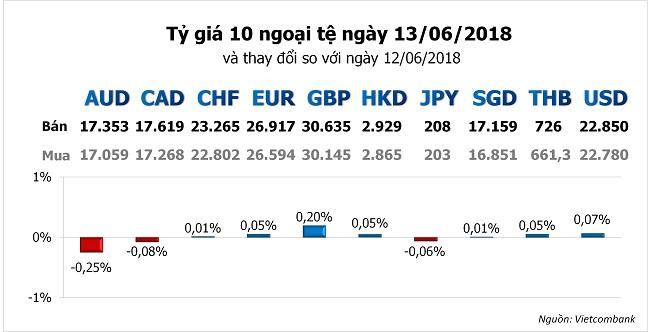 Tỷ giá hôm nay 13/6: Yên Nhật bị đẩy lùi, USD hồi phục trở lại nhờ FED 1