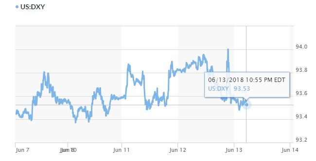 Tỷ giá hôm nay 14/6: Euro hưởng lợi khi thị trường tập trung vào cuộc họp ECB 3
