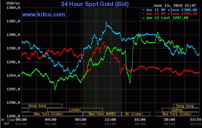 Giá vàng hôm nay 14/6: Dậy sóng sau cuộc họp của Fed