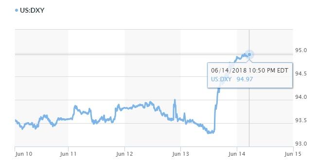 Tỷ giá hôm nay 15/6: Đồng Euro tụt sâu khi ECB quyết giữ lãi suất tới năm 2019 2