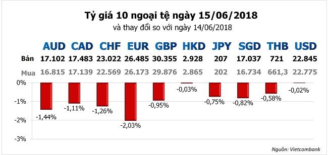 Tỷ giá hôm nay 15/6: Đồng Euro tụt sâu khi ECB quyết giữ lãi suất tới năm 2019 1