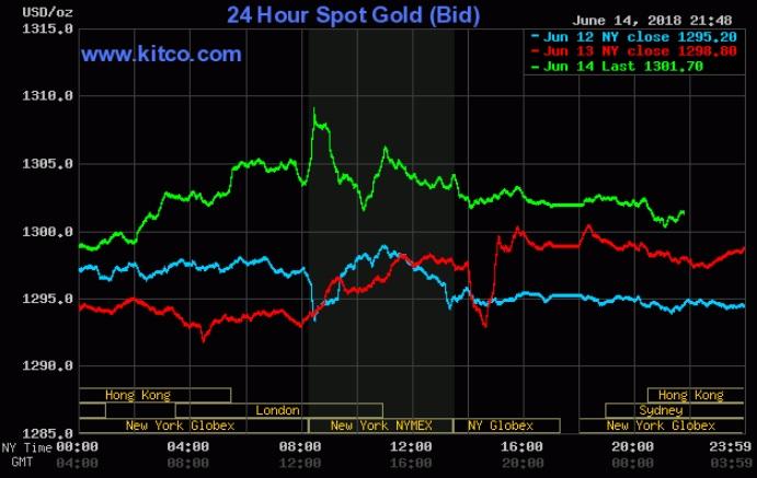 Giá vàng hôm nay 15/6: Tăng vọt khi nguồn cầu được kích hoạt