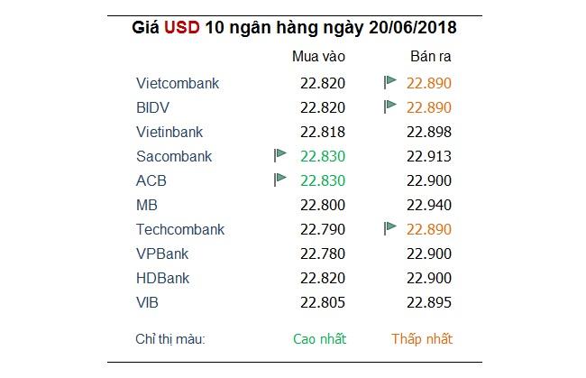 Tỷ giá hôm nay 20/9: Ngân hàng tăng vọt giá USD