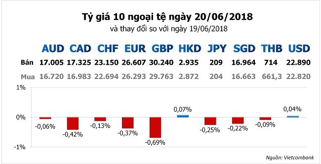 Tỷ giá hôm nay 20/9: Ngân hàng tăng vọt giá USD 1