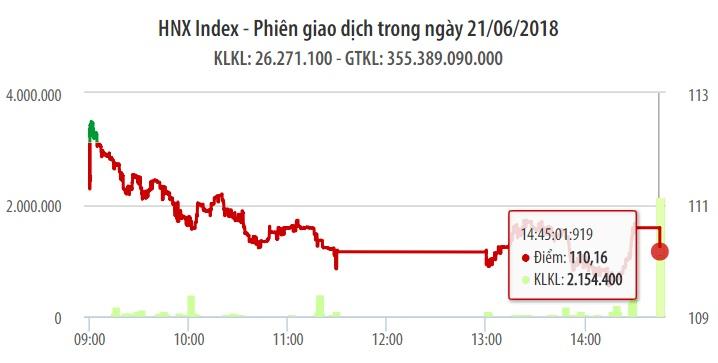 Chứng khoán ngày 21/6: Dòng tiền chảy chậm, VN-Index rớt gần 12 điểm 1