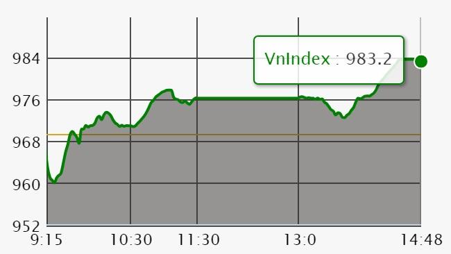 Chứng khoán ngày 22/6: Nhiều mã lớn tăng giá trở lại, VN-Index lấy lại mốc 980 điểm