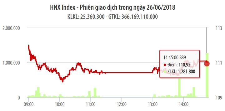 Chứng khoán ngày 26/6: YEG chào sàn trong phiên VN-Index 'thất thủ' 1