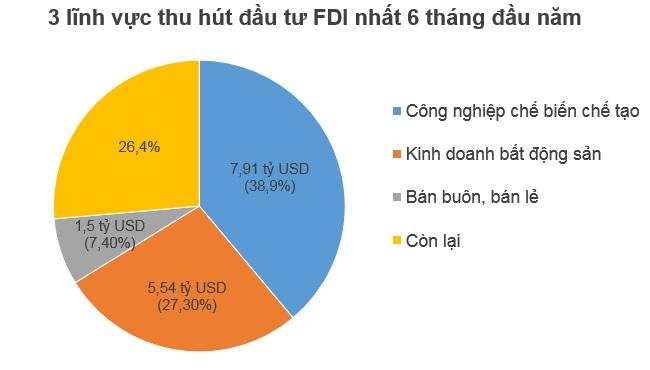 Nhật Bản vượt mặt Hàn Quốc, đứng đầu FDI vào Việt Nam trong 6 tháng/2018