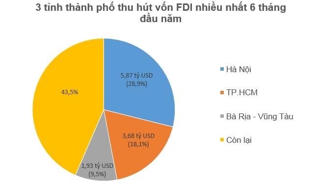 Nhật Bản vượt mặt Hàn Quốc, đứng đầu FDI vào Việt Nam trong 6 tháng/2018 2