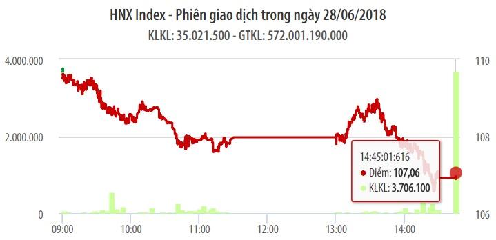 Chứng khoán ngày 28/6: Bất chấp VIC tạo trụ lớn, VN-Index vẫn bị 'thổi bay' gần 12 điểm 1