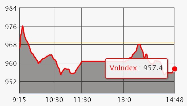 Chứng khoán ngày 28/6: Bất chấp VIC tạo trụ lớn, VN-Index vẫn bị 'thổi bay' gần 12 điểm