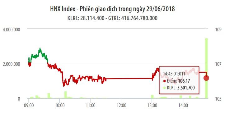 Chứng khoán ngày 29/6: VN-Index hồi 3 điểm dù lực cầu vẫn yếu 1
