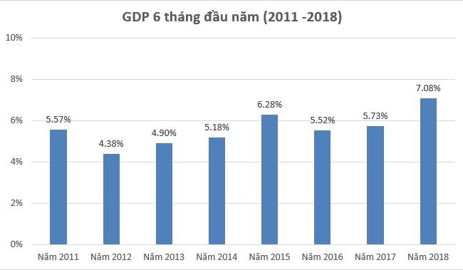 GDP 6 tháng đầu năm 2018 đạt 7,08% - mức cao nhất trong 8 năm qua