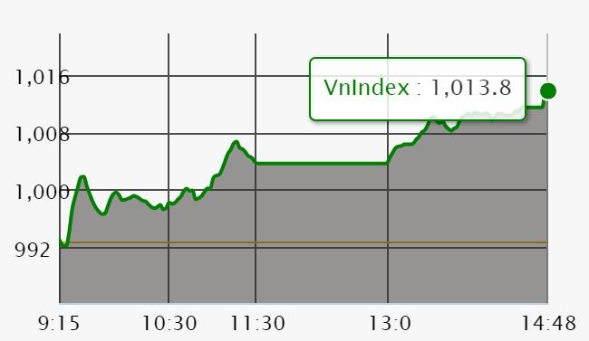 Chứng khoán ngày 4/6: VN-Index thăng hoa khi cổ phiếu TCB - Techcombank chào sàn 'thảm'
