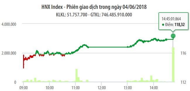 Chứng khoán ngày 4/6: VN-Index thăng hoa khi cổ phiếu TCB - Techcombank chào sàn 'thảm' 1