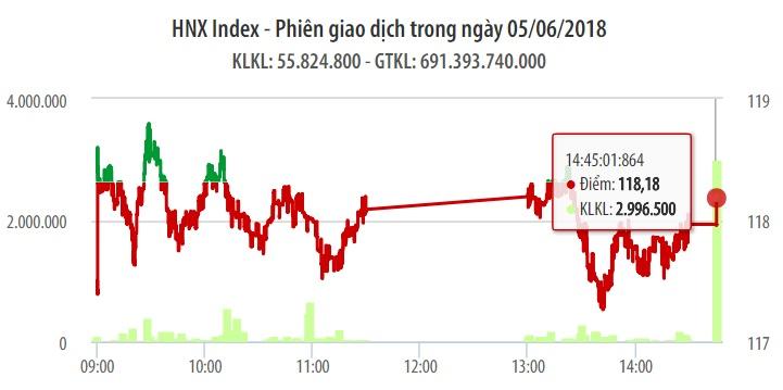 Chứng khoán ngày 5/6: GAS trụ vững, dẫn dắt VN-Index đảo chiều 1