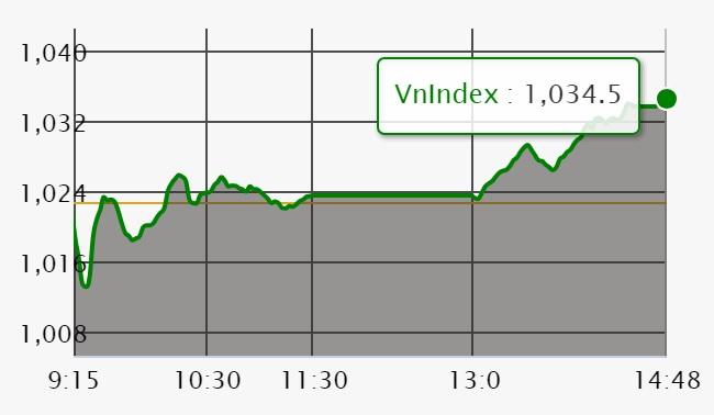Chứng khoán ngày 6/6: VN-Index bứt phá mốc 1.030 điểm khi khối lượng giao dịch tụt gần 1/4
