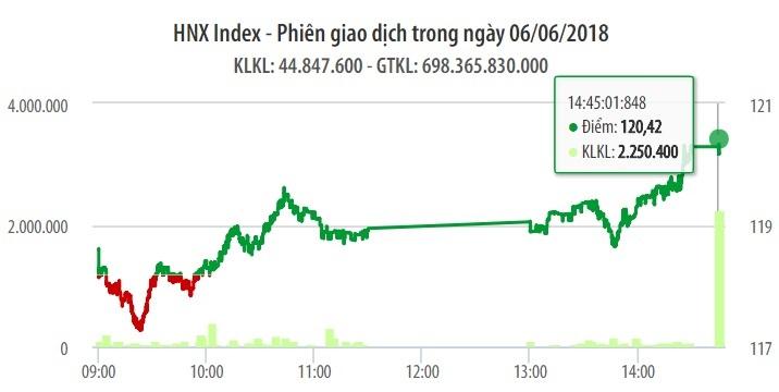 Chứng khoán ngày 6/6: VN-Index bứt phá mốc 1.030 điểm khi khối lượng giao dịch tụt gần 1/4 1