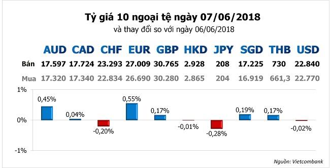 Tỷ giá hôm nay 7/6: Đồng Euro tăng mạnh 2