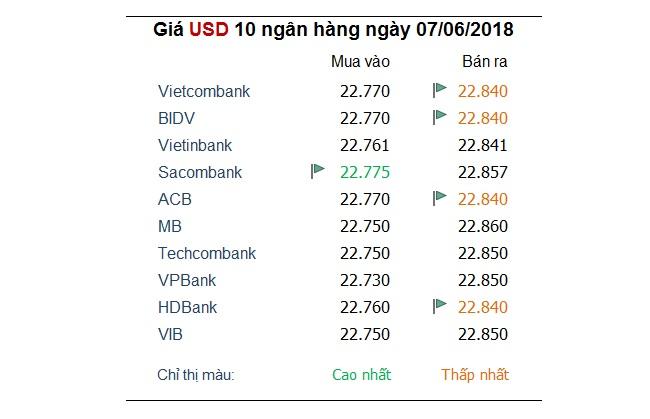 Tỷ giá hôm nay 7/6: Đồng Euro tăng mạnh 1