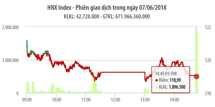 Chứng khoán ngày 7/6: TCB tăng trần giúp VN-Index thoát một phiên giảm điểm 1