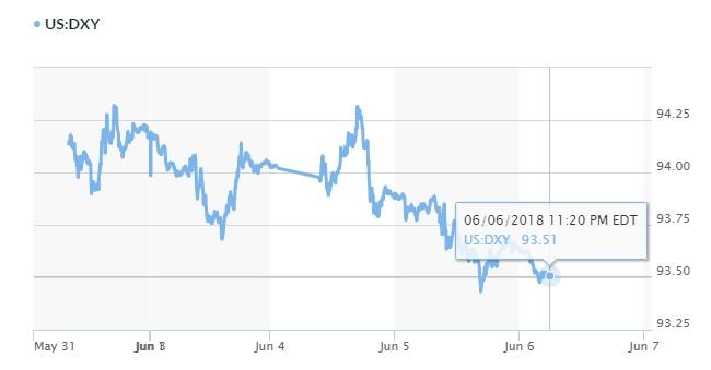 Tỷ giá hôm nay 7/6: Đồng Euro tăng mạnh 3