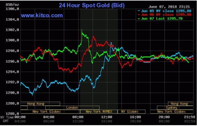 Giá vàng hôm nay 8/6: USD suy yếu nhưng chứng khoán lại cản đà tăng