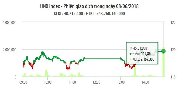 Chứng khoán ngày 8/6: 'Cú đánh ATC' tạo nên sự khác biệt cho VN-Index 1